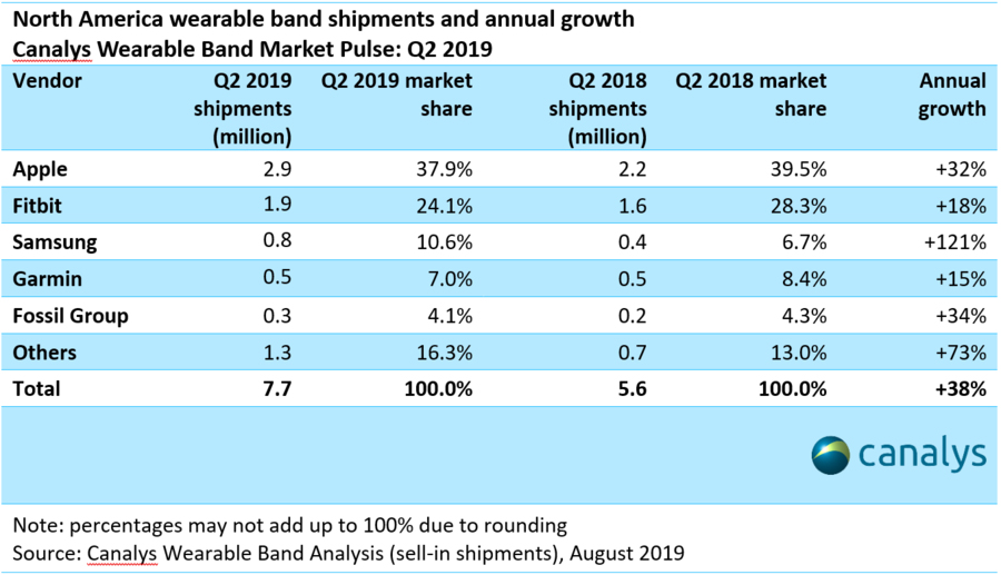 Canalys-Wearables-Market-Share-Q2-2019-nuti.mobi