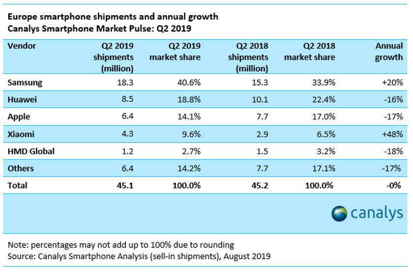 canalys-europe-q2-2019-smartphone-market-share-nuti.mobi