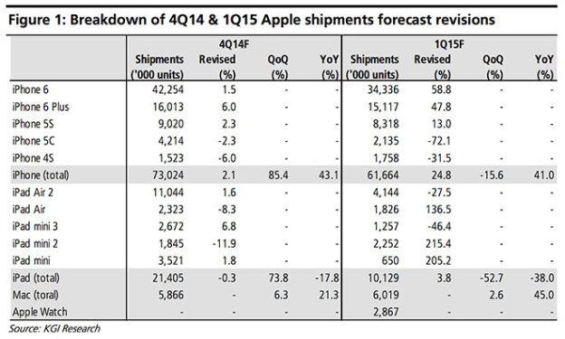 apple-q1-fy2015-iphone-ipad-mac-sales-nuti-mobi